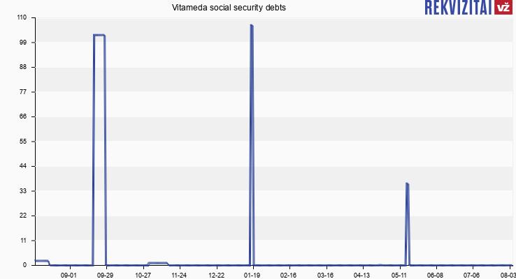 Vitameda social security debts