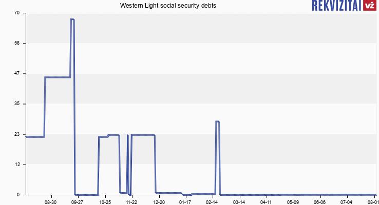 Western Light social security debts