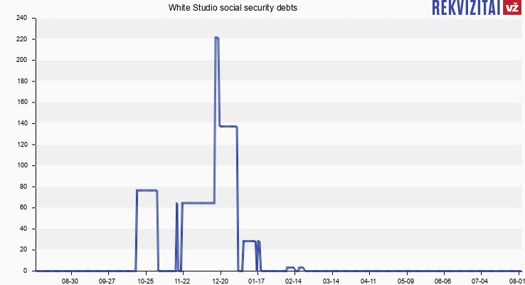White Studio social security debts