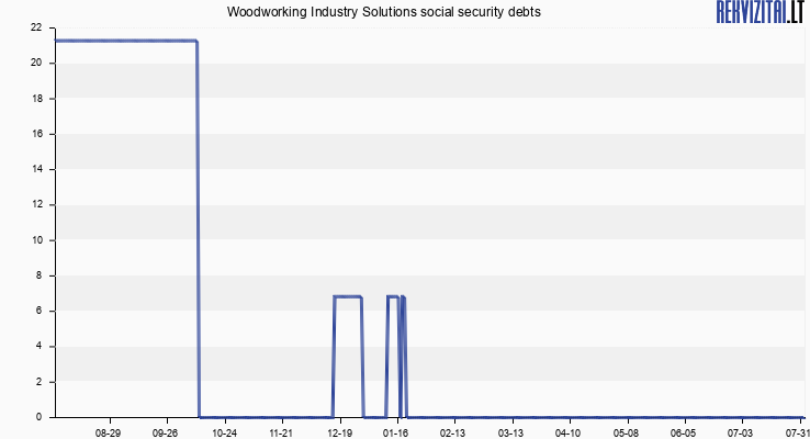 Woodworking Industry Solutions social security debts