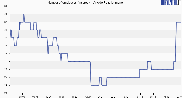 Number of employees (insured) in Arvydo Petrulio įmonė
