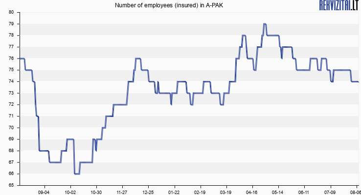 Number of employees (insured) in A-PAK