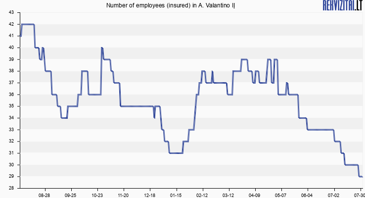 Number of employees (insured) in A. Valantino IĮ