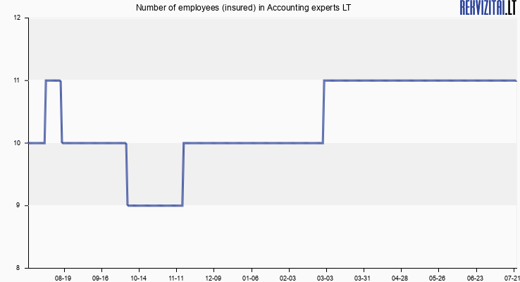 Number of employees (insured) in Accounting experts LT