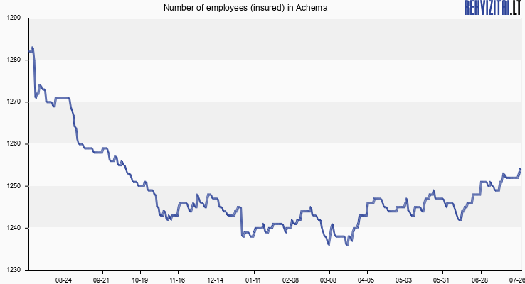 Number of employees (insured) in Achema