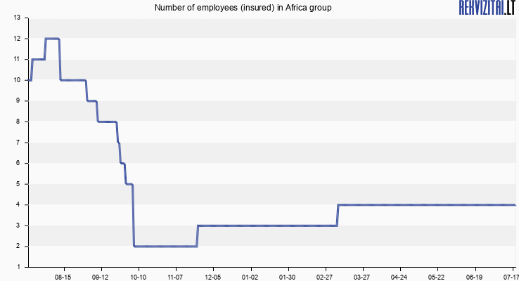 Number of employees (insured) in Africa group