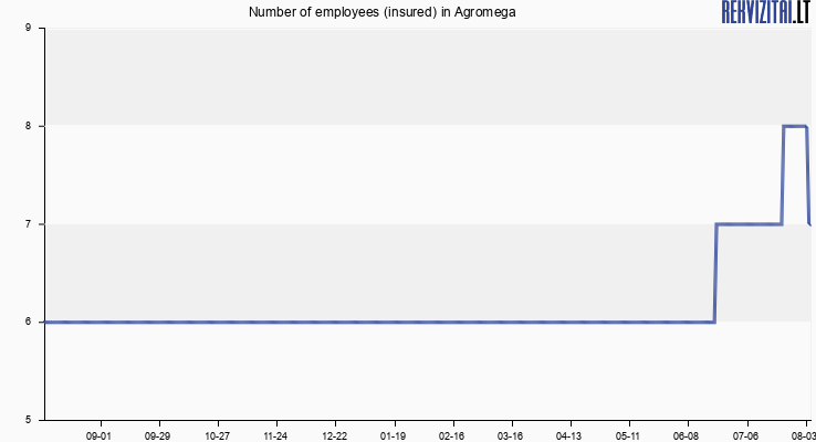 Number of employees (insured) in Agromega