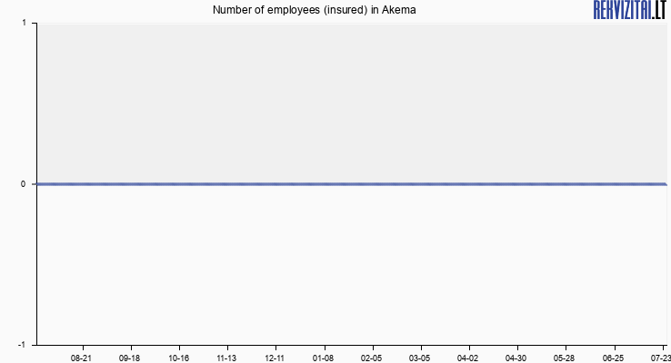 Number of employees (insured) in Akema