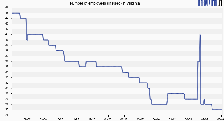 Number of employees (insured) in Vidginta