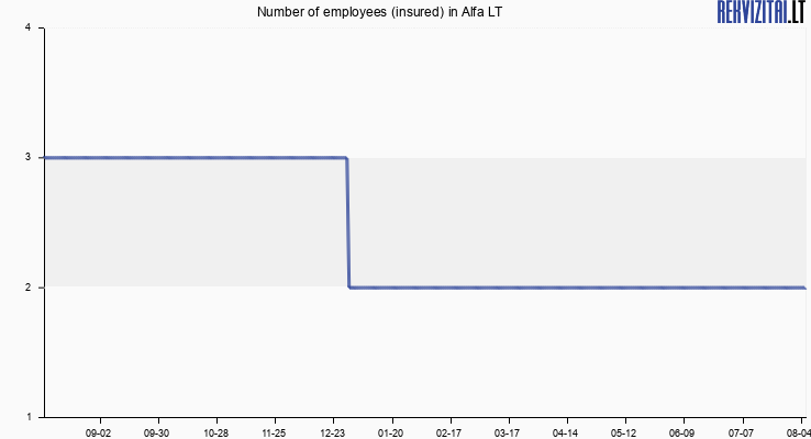Number of employees (insured) in Alfa LT