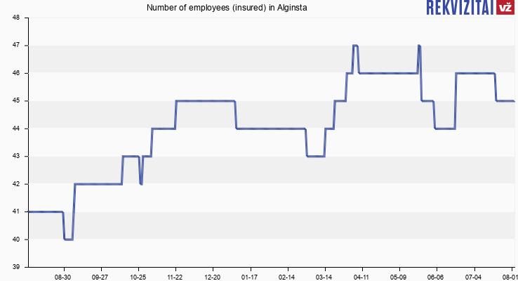 Number of employees (insured) in Alginsta