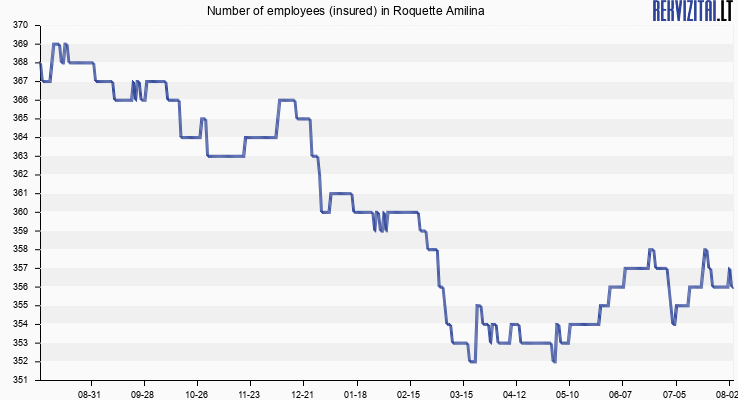 Number of employees (insured) in Roquette Amilina