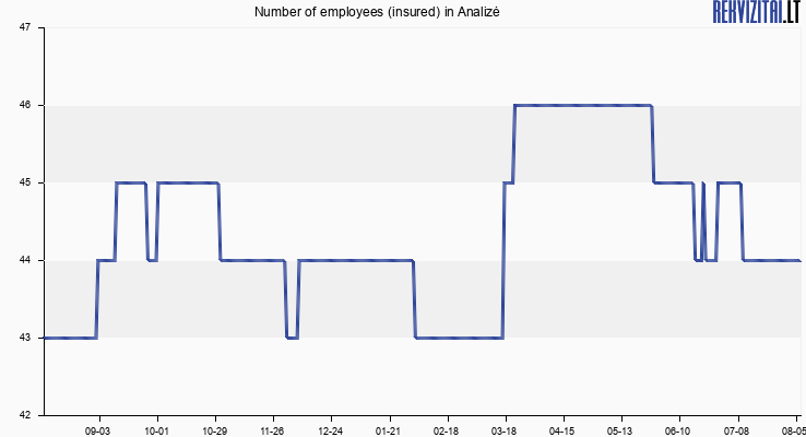 Number of employees (insured) in Analizė