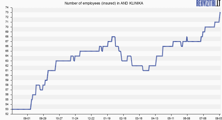 Number of employees (insured) in AND KLINIKA