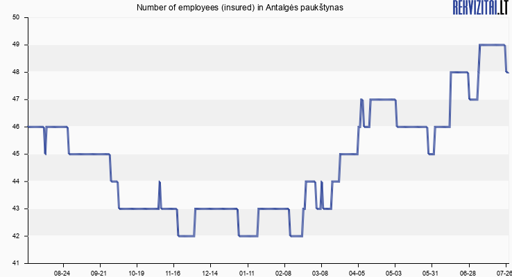 Number of employees (insured) in Antalgės paukštynas