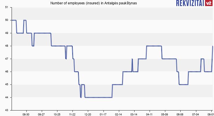 Number of employees (insured) in Antalgės paukštynas