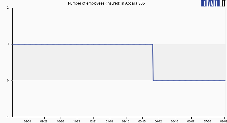 Number of employees (insured) in Apdaila 365