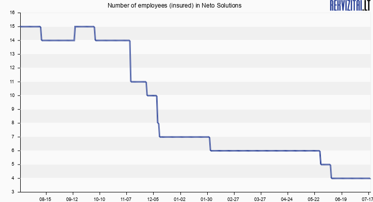 Number of employees (insured) in FAST INVEST
