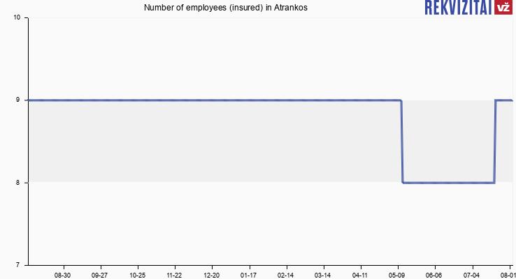 Number of employees (insured) in Atrankos