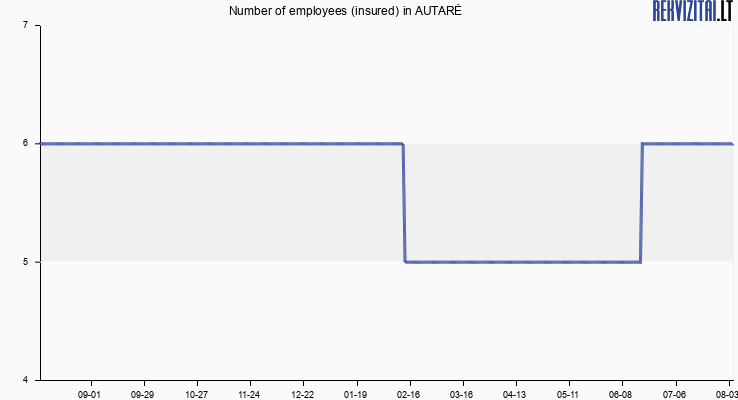 Number of employees (insured) in AUTARĖ