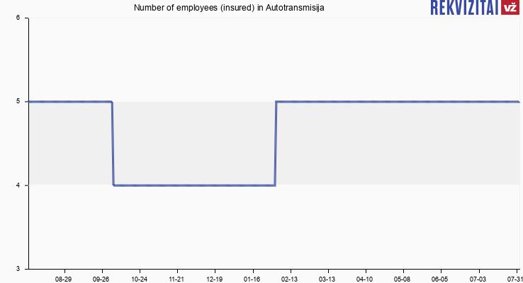 Number of employees (insured) in Autotransmisija