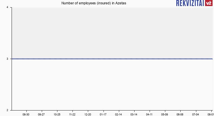 Number of employees (insured) in Azetas