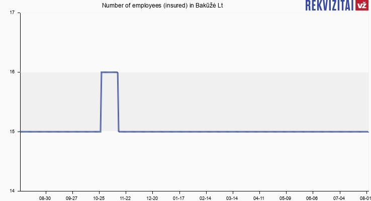 Number of employees (insured) in Bakūžė Lt
