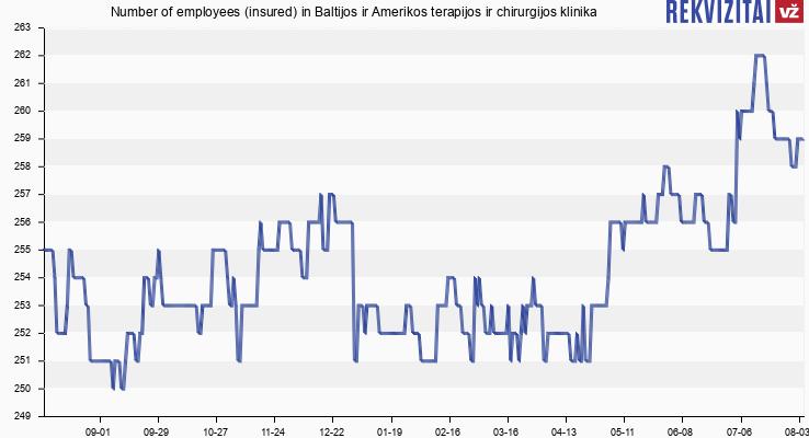 Number of employees (insured) in Baltijos ir Amerikos terapijos ir chirurgijos klinika