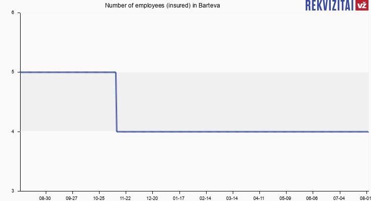 Number of employees (insured) in Barteva