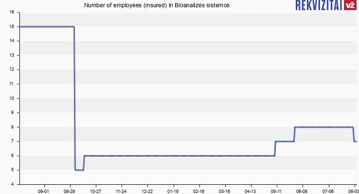 Number of employees (insured) in Bioanalizės sistemos