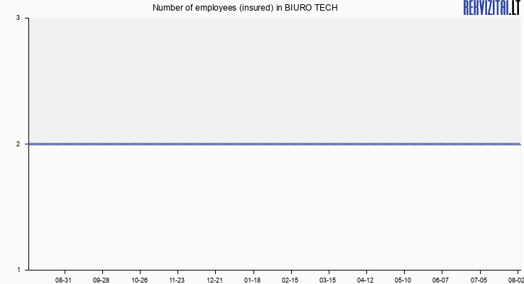 Number of employees (insured) in BIURO TECH