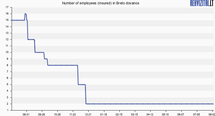 Number of employees (insured) in Breto dovanos
