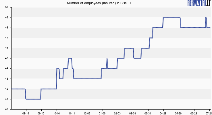 Number of employees (insured) in BSS IT
