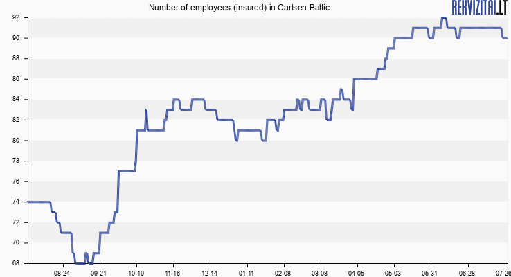 Number of employees (insured) in Carlsen Baltic