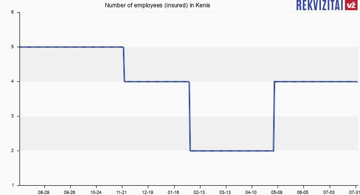 Number of employees (insured) in Kenis