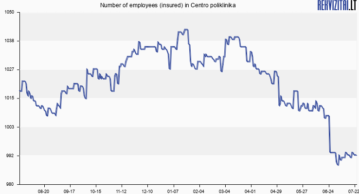 Number of employees (insured) in Centro Poliklinika