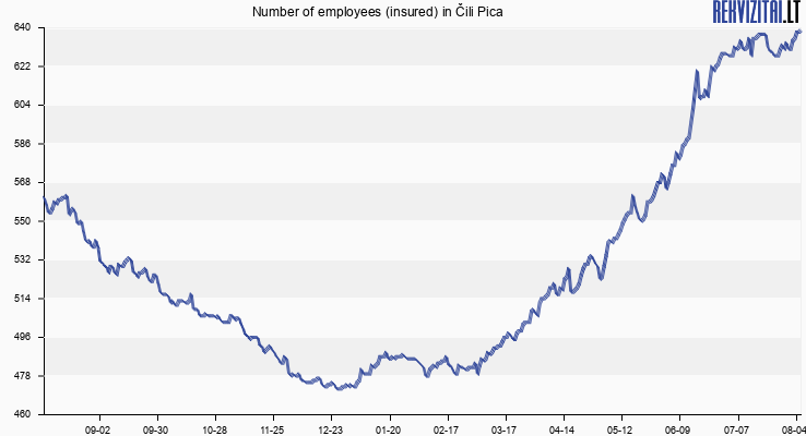 Number of employees (insured) in Čili Pica