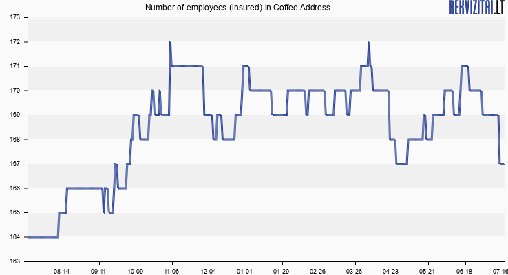 Number of employees (insured) in Coffee Address