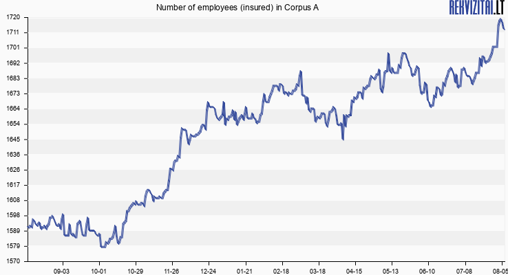 Number of employees (insured) in Corpus A