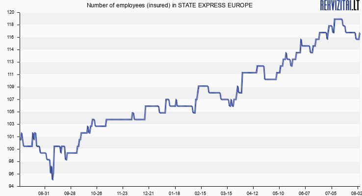 Number of employees (insured) in STATE EXPRESS EUROPE