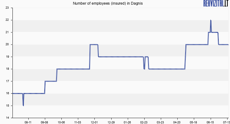 Number of employees (insured) in Dagnis