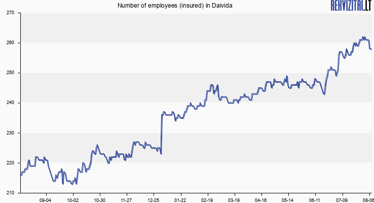 Number of employees (insured) in Daivida