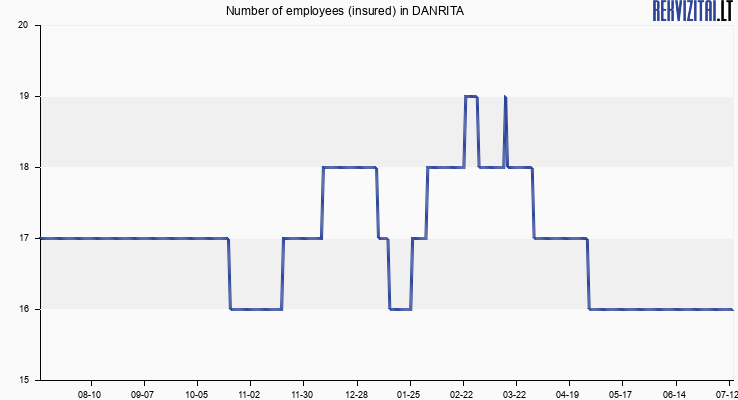 Number of employees (insured) in DANRITA