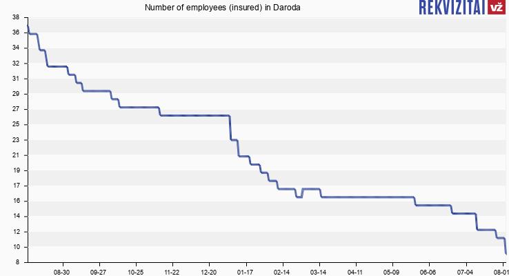 Number of employees (insured) in Daroda