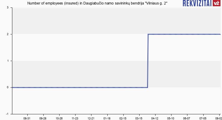 """Number of employees (insured) in Daugiabučio namo savininkų bendrija """"Vilniaus g. 2"""""""