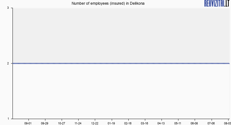 Number of employees (insured) in Delikona