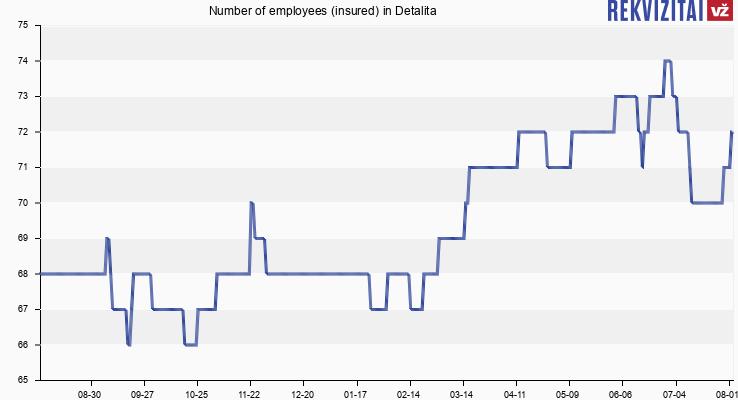Number of employees (insured) in Detalita