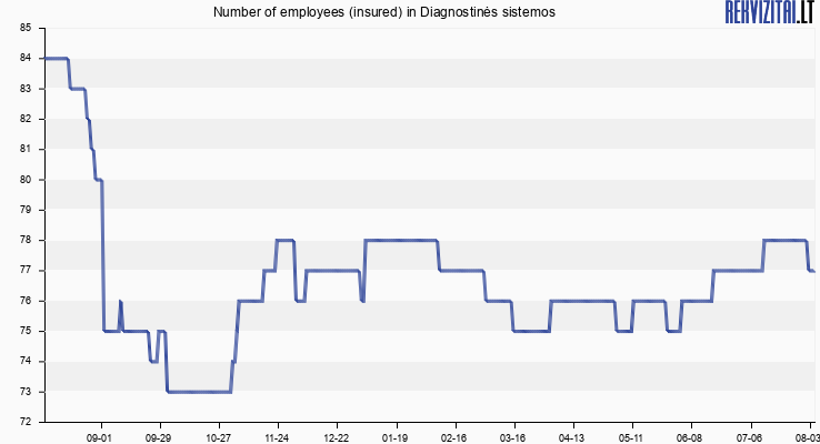 Number of employees (insured) in Diagnostinės sistemos