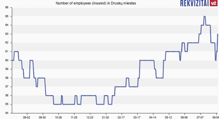 Number of employees (insured) in Druskų miestas