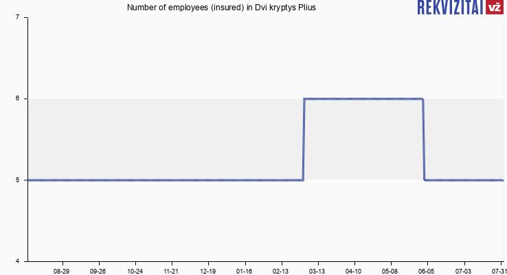 Number of employees (insured) in Dvi kryptys Plius